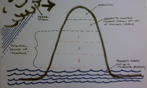 Flood Metaphor